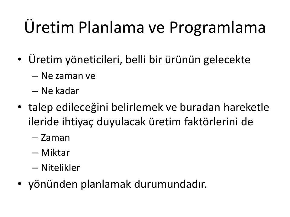 Üretim Planlama ve Programlama