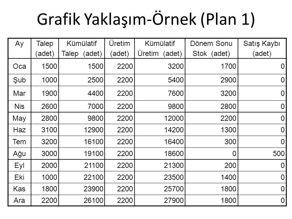 Grafik Yaklaşım-Örnek (Plan 1)