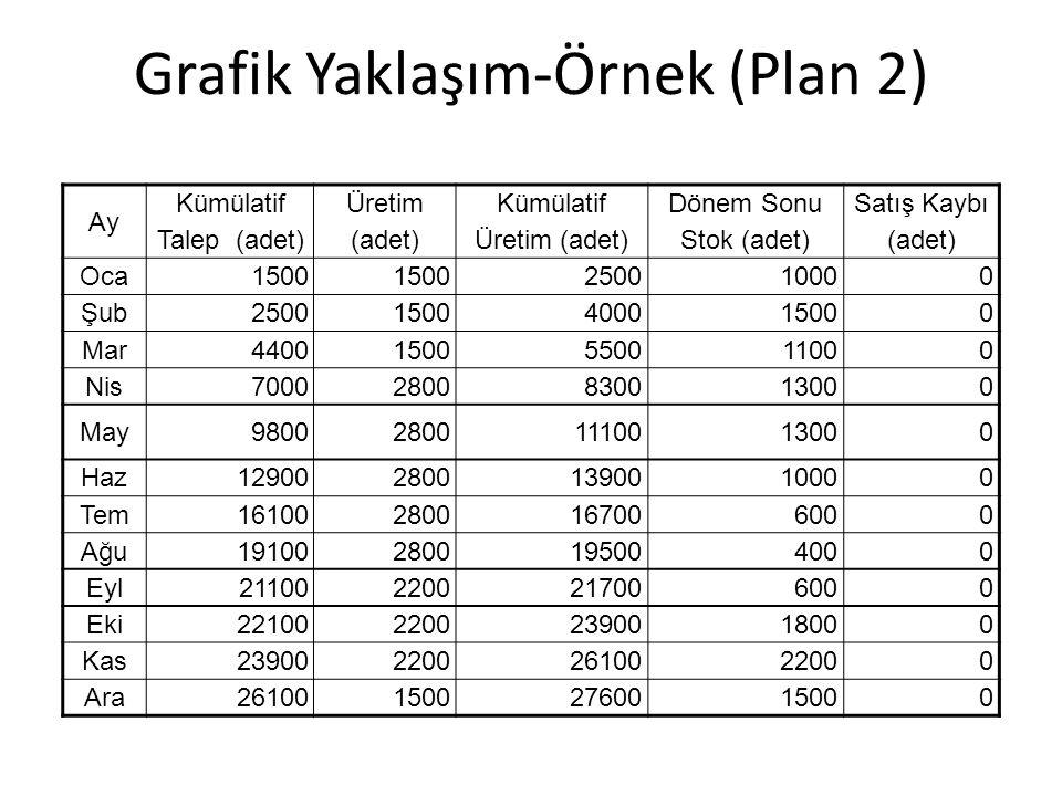 Grafik Yaklaşım-Örnek (Plan 2)