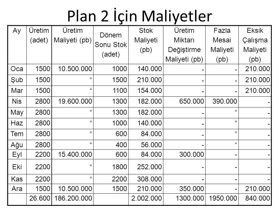Plan 2 İçin Maliyetler Ay Üretim (adet) Üretim Maliyeti (pb)