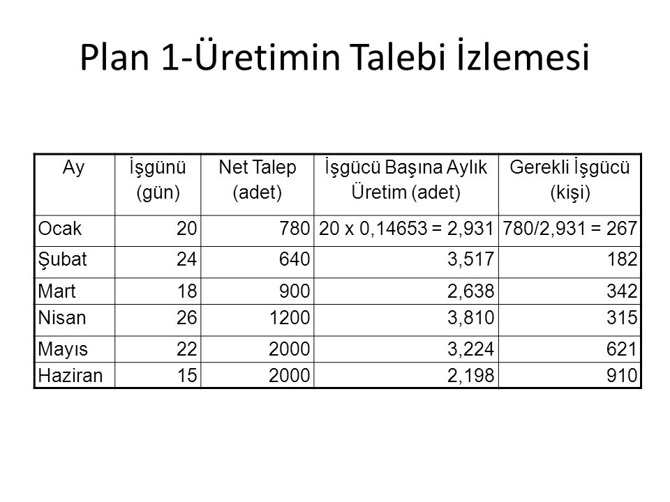 Plan 1-Üretimin Talebi İzlemesi