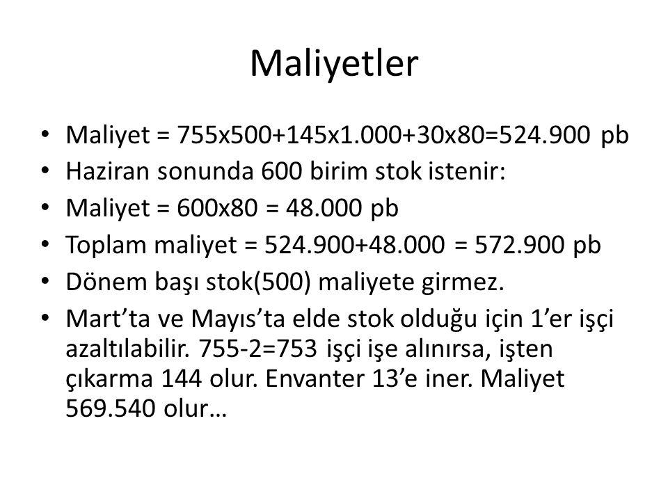 Maliyetler Maliyet = 755x500+145x1.000+30x80=524.900 pb