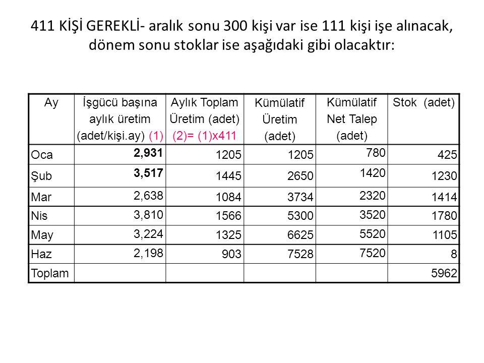 411 KİŞİ GEREKLİ- aralık sonu 300 kişi var ise 111 kişi işe alınacak, dönem sonu stoklar ise aşağıdaki gibi olacaktır: