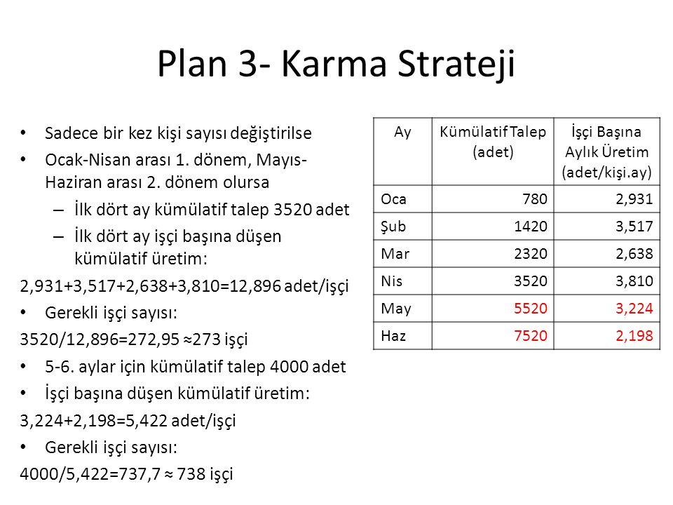 Plan 3- Karma Strateji Sadece bir kez kişi sayısı değiştirilse