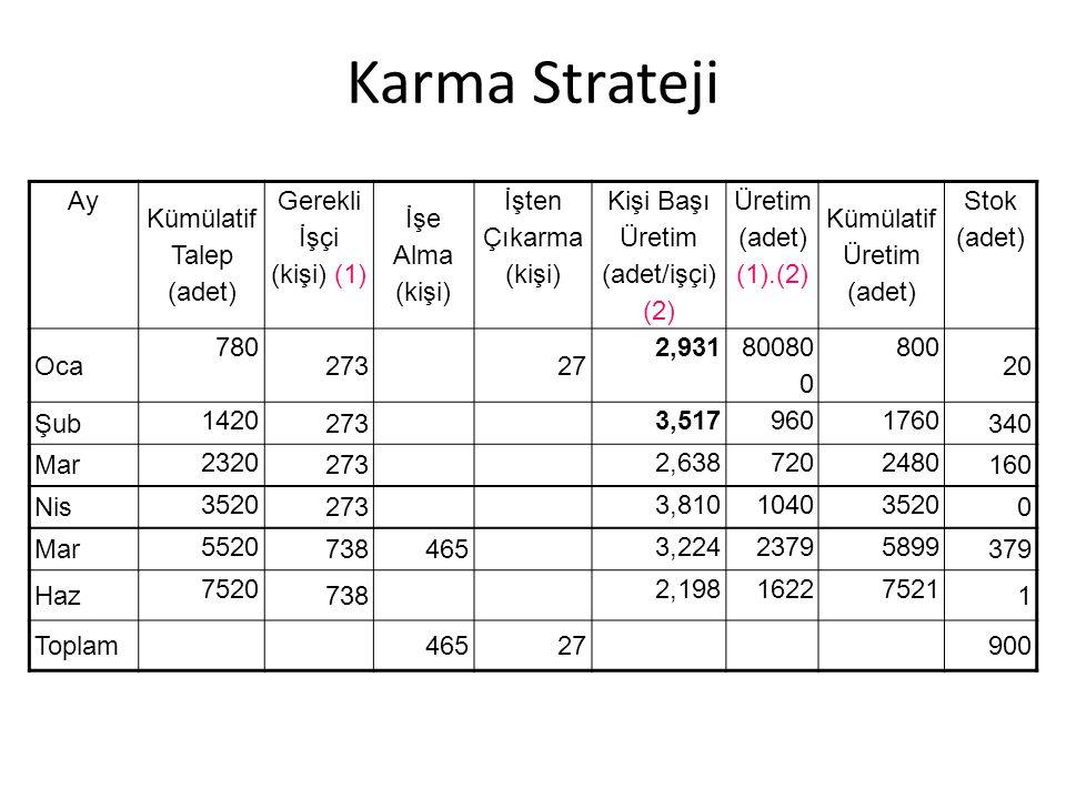 Karma Strateji Ay Kümülatif Talep (adet) Gerekli İşçi (kişi) (1)