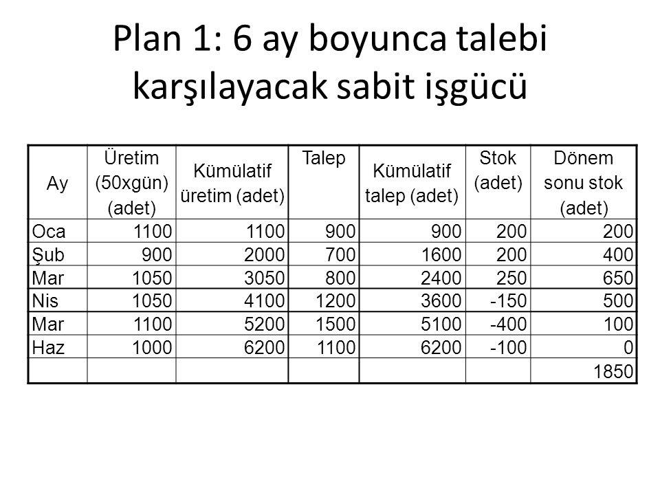 Plan 1: 6 ay boyunca talebi karşılayacak sabit işgücü