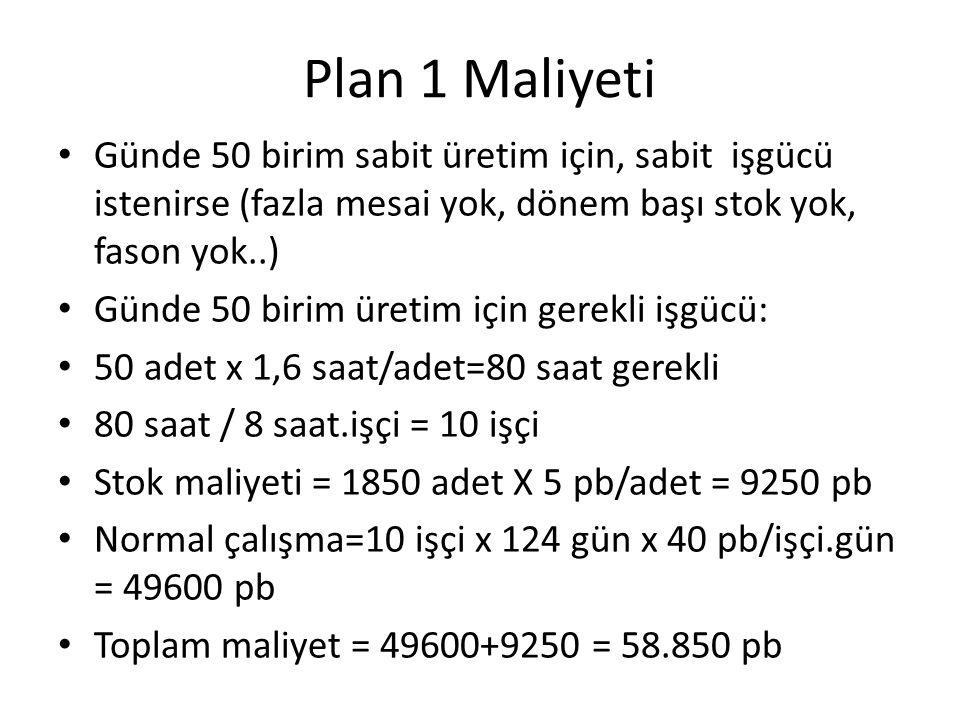 Plan 1 Maliyeti Günde 50 birim sabit üretim için, sabit işgücü istenirse (fazla mesai yok, dönem başı stok yok, fason yok..)
