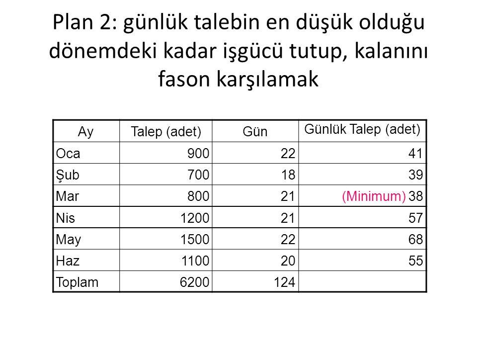 Plan 2: günlük talebin en düşük olduğu dönemdeki kadar işgücü tutup, kalanını fason karşılamak