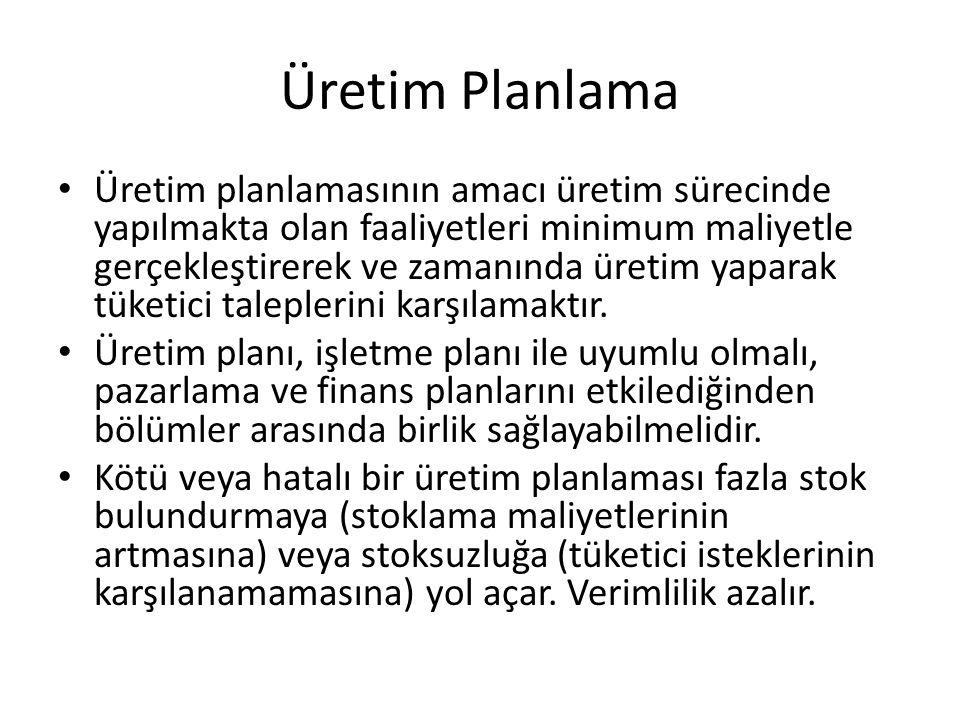 Üretim Planlama
