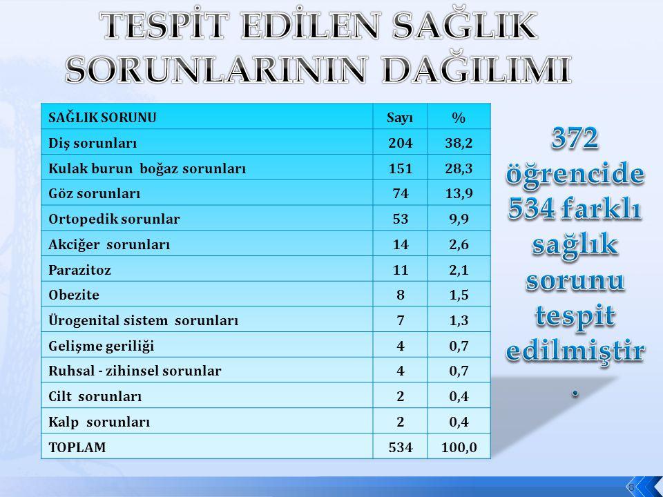 372 öğrencide 534 farklı sağlık sorunu tespit edilmiştir.