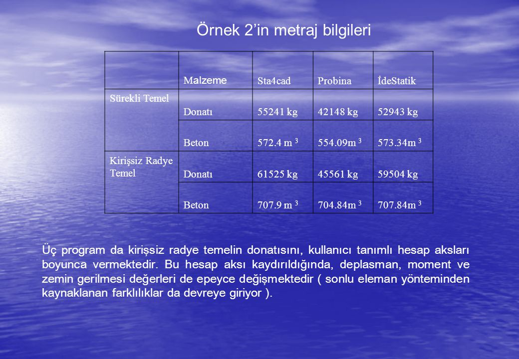 Örnek 2'in metraj bilgileri