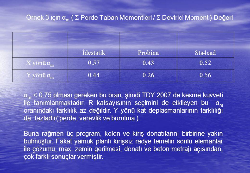 Örnek 3 için αm ( S Perde Taban Momentleri / S Devirici Moment ) Değeri