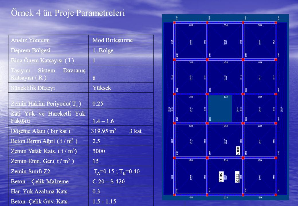 Örnek 4 ün Proje Parametreleri