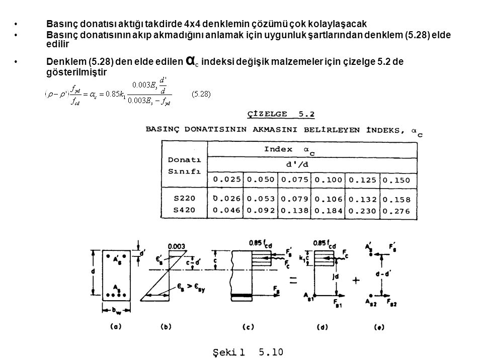 Basınç donatısı aktığı takdirde 4x4 denklemin çözümü çok kolaylaşacak