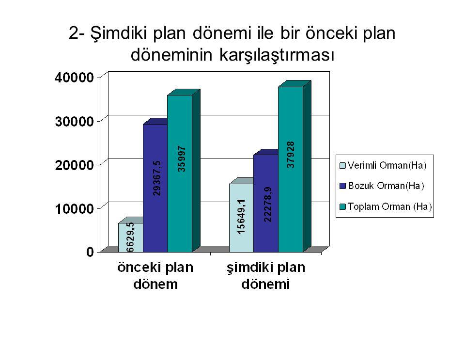 2- Şimdiki plan dönemi ile bir önceki plan döneminin karşılaştırması
