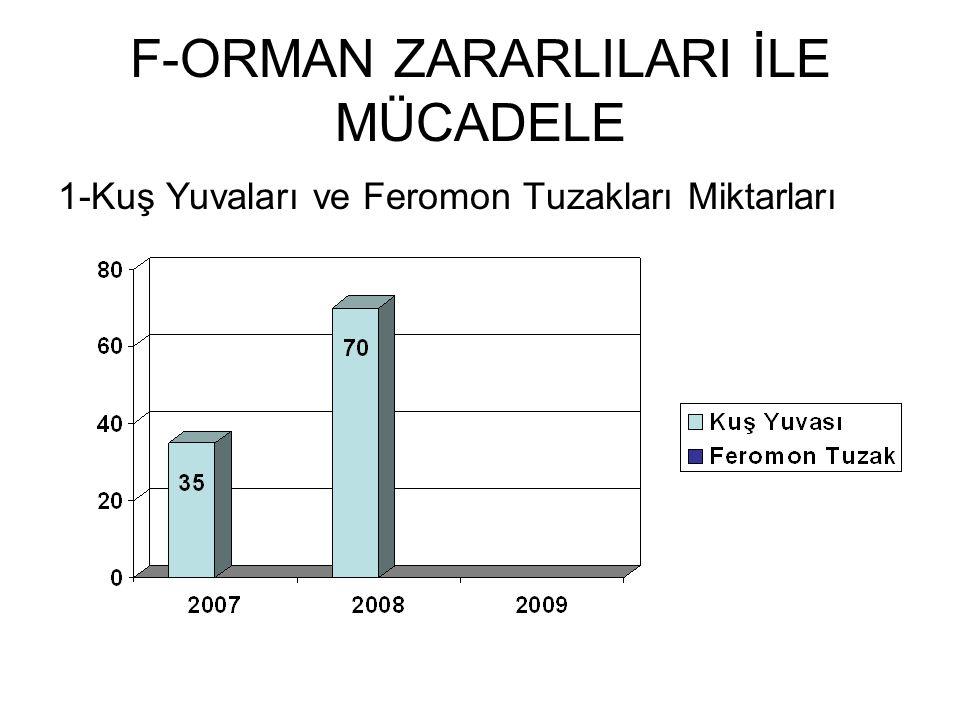 F-ORMAN ZARARLILARI İLE MÜCADELE