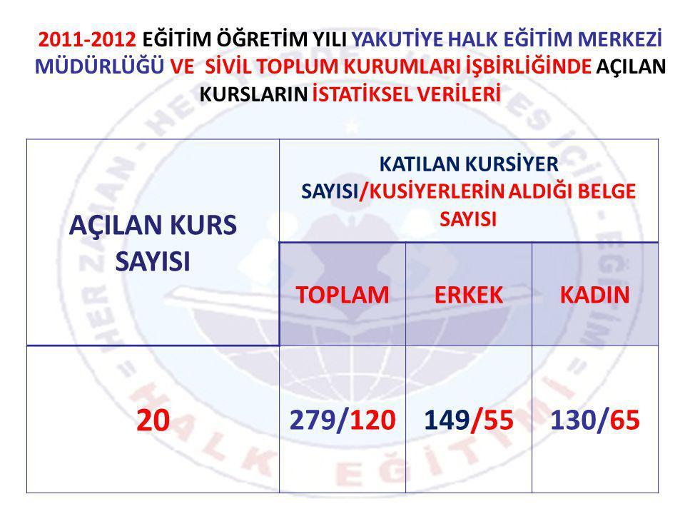 KATILAN KURSİYER SAYISI/KUSİYERLERİN ALDIĞI BELGE SAYISI
