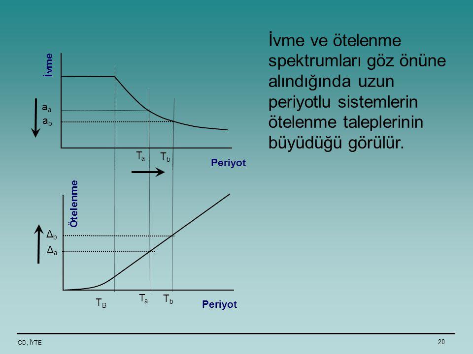İvme ve ötelenme spektrumları göz önüne alındığında uzun periyotlu sistemlerin ötelenme taleplerinin büyüdüğü görülür.