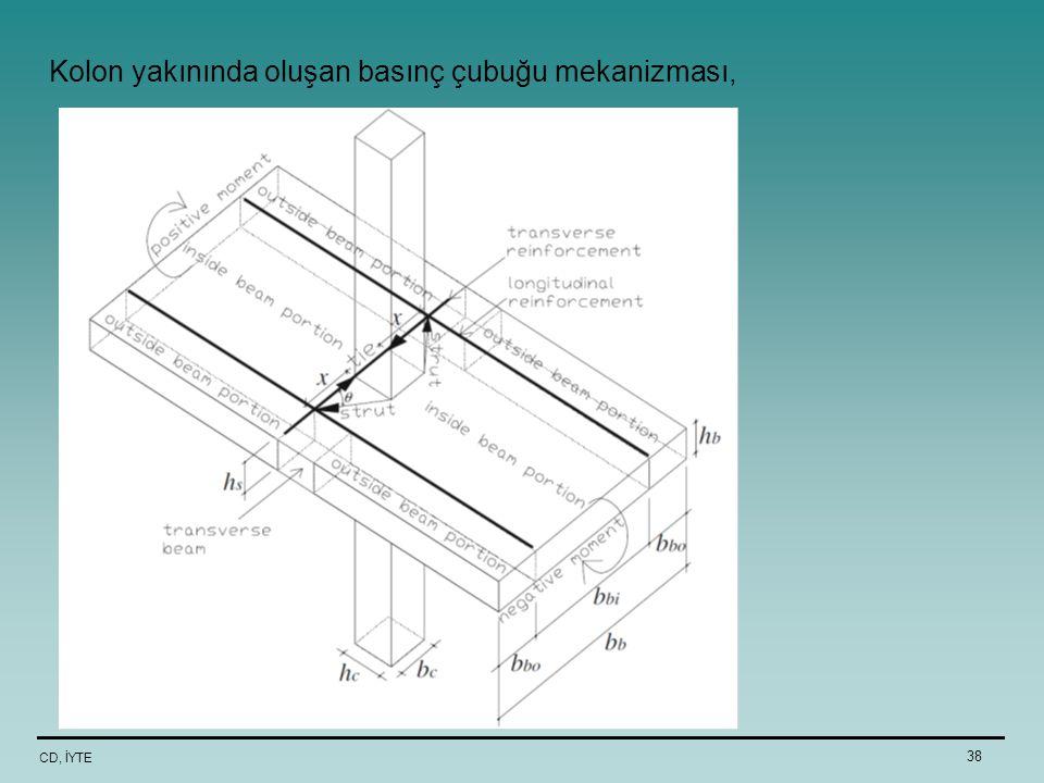 Kolon yakınında oluşan basınç çubuğu mekanizması,