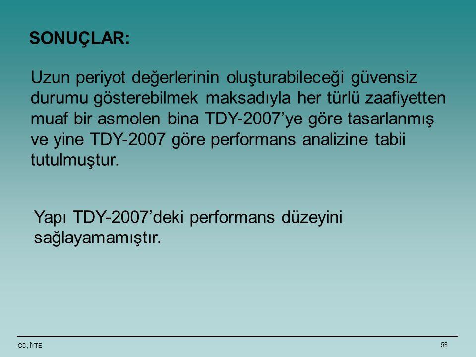 Yapı TDY-2007'deki performans düzeyini sağlayamamıştır.