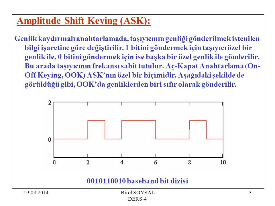 Amplitude Shift Keying (ASK):