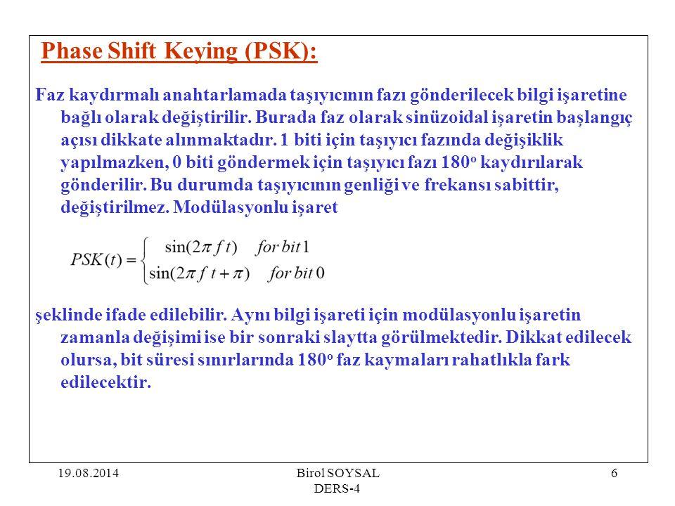 Phase Shift Keying (PSK):