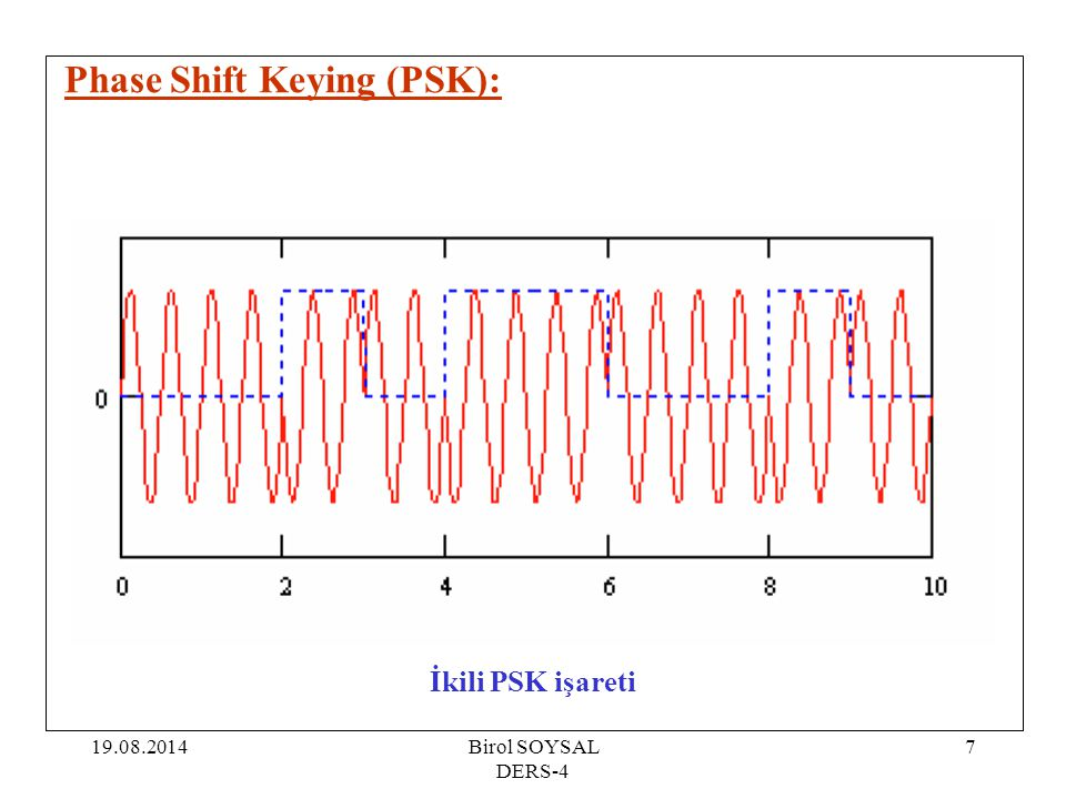 Phase Shift Keying (PSK):