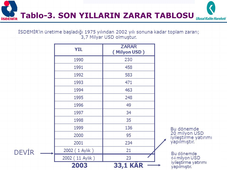Tablo-3. SON YILLARIN ZARAR TABLOSU
