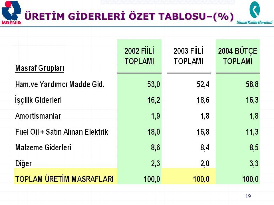 ÜRETİM GİDERLERİ ÖZET TABLOSU–(%)