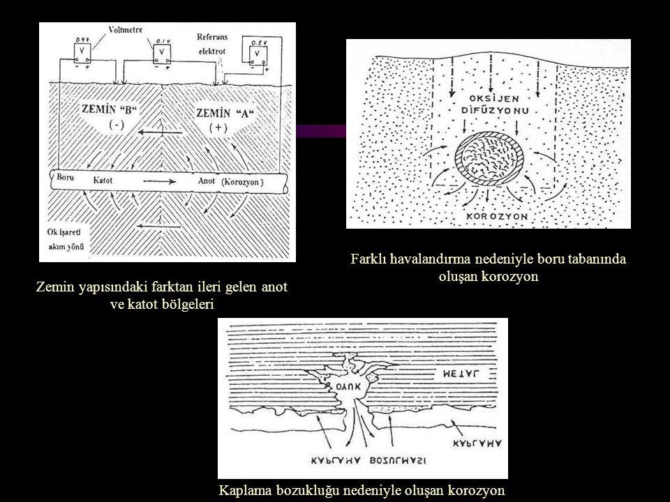 Farklı havalandırma nedeniyle boru tabanında oluşan korozyon