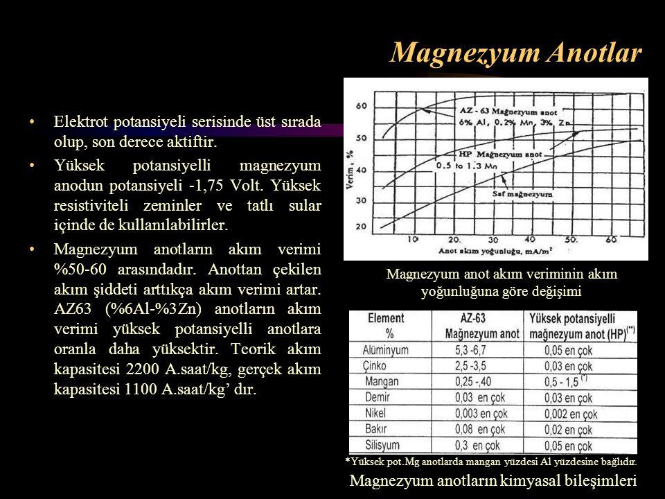 Magnezyum Anotlar Elektrot potansiyeli serisinde üst sırada olup, son derece aktiftir.