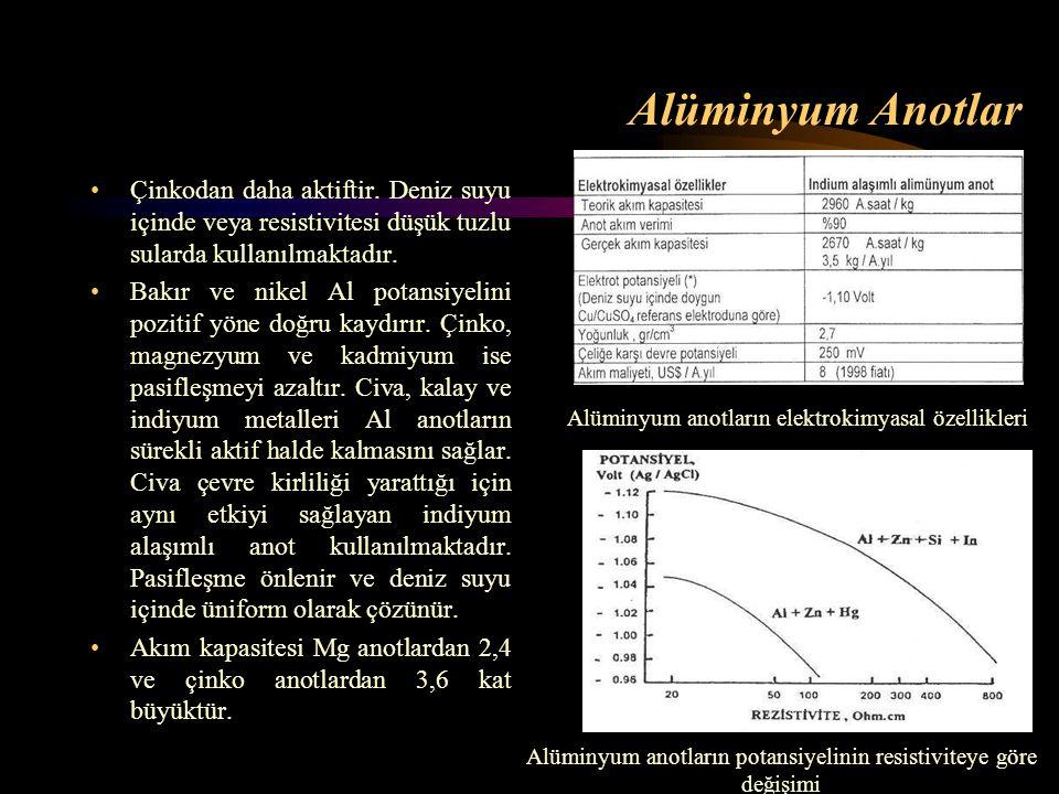 Alüminyum anotların potansiyelinin resistiviteye göre değişimi