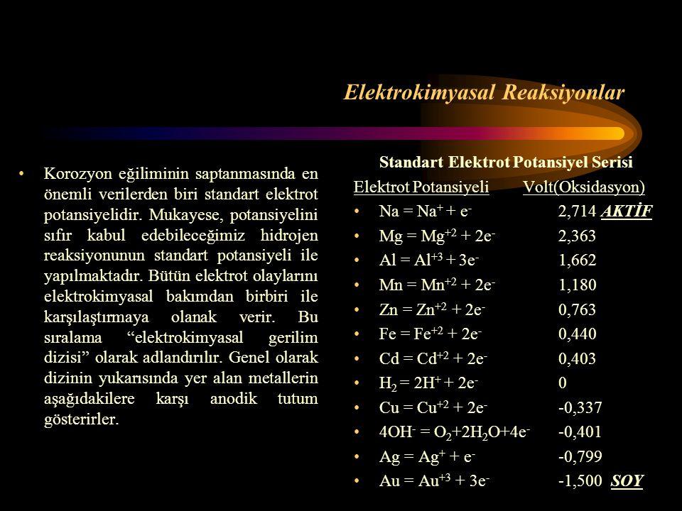 Elektrokimyasal Reaksiyonlar