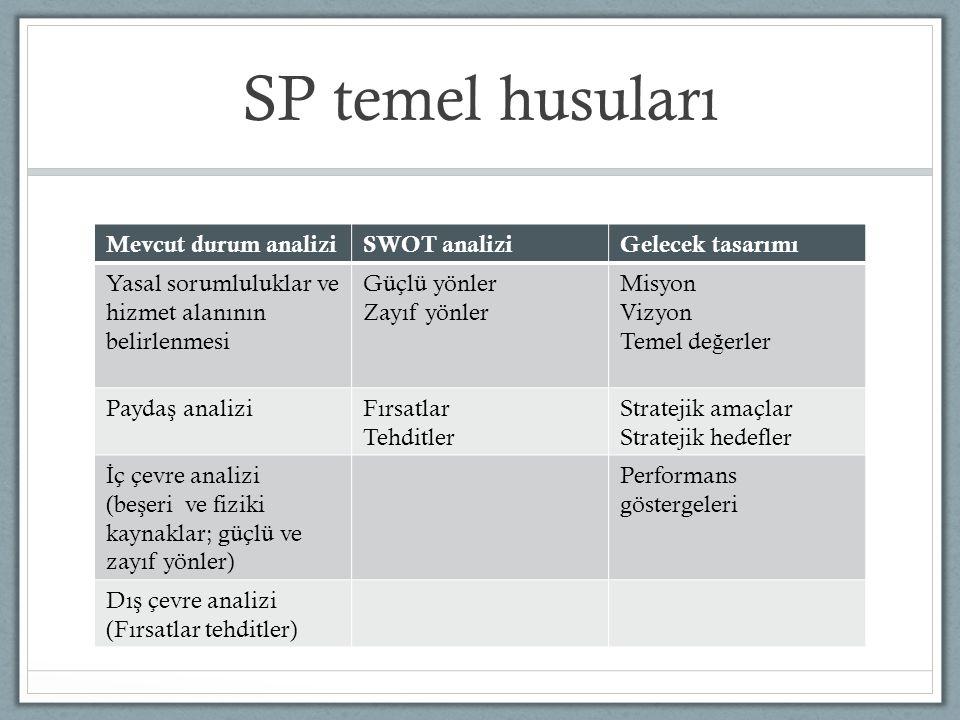 SP temel husuları Mevcut durum analizi SWOT analizi Gelecek tasarımı