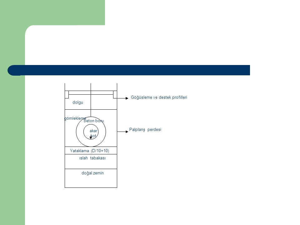 doğal zemin ıslah tabakası. Yataklama (D/10+10) gömlekleme. dolgu. beton boru. akar. kot. Göğüsleme ve destek profilleri.