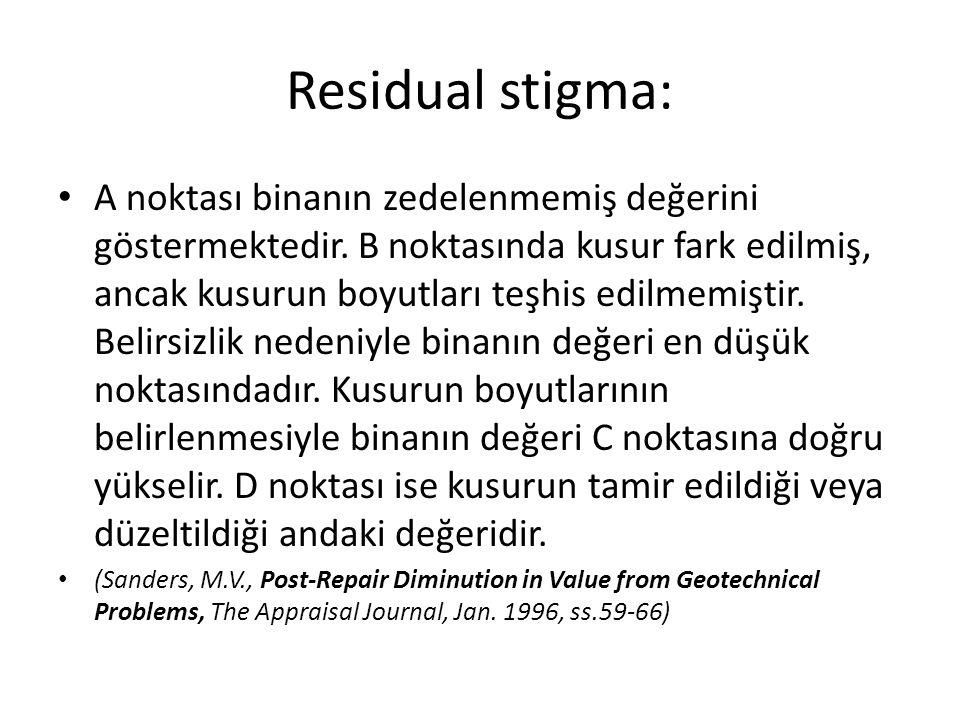 Residual stigma: