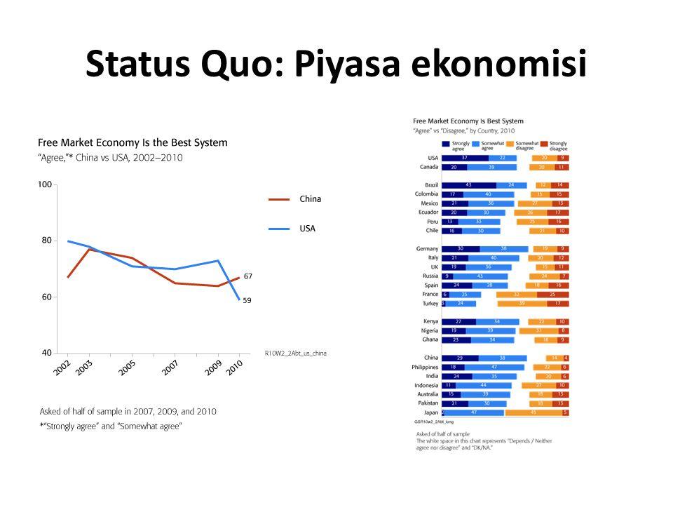 Status Quo: Piyasa ekonomisi