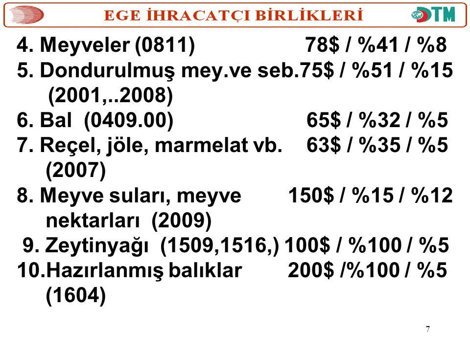 4. Meyveler (0811) 78$ / %41 / %8 5. Dondurulmuş mey.ve seb.75$ / %51 / %15 (2001,..2008)