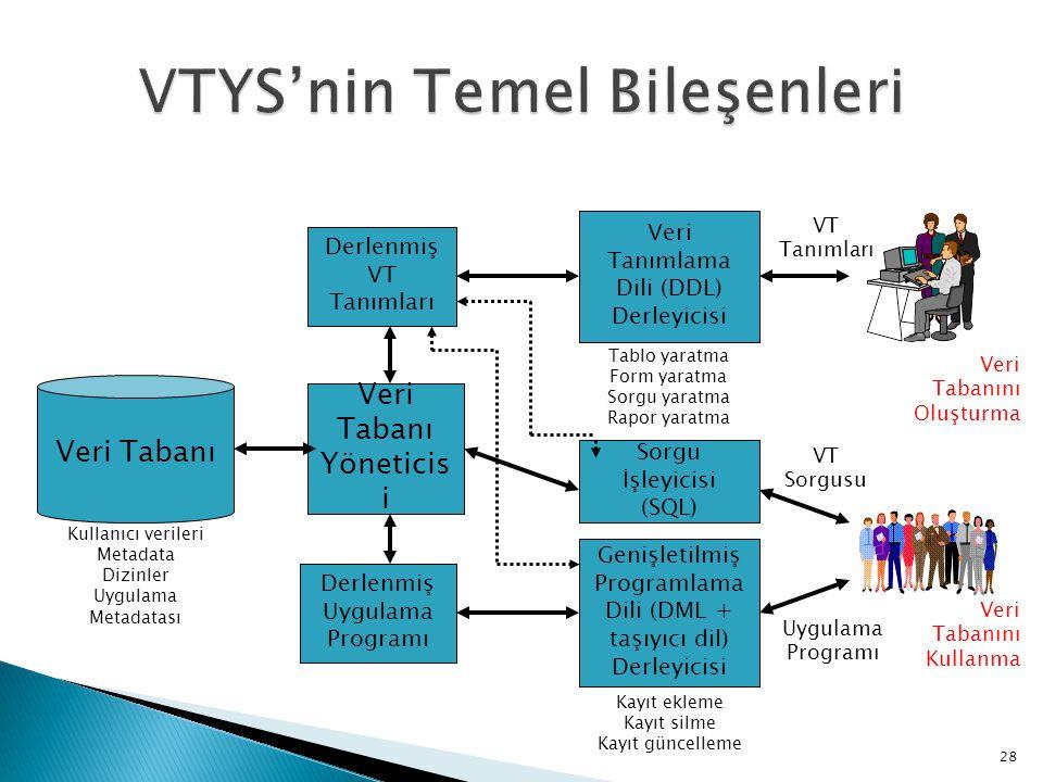 VTYS'nin Temel Bileşenleri