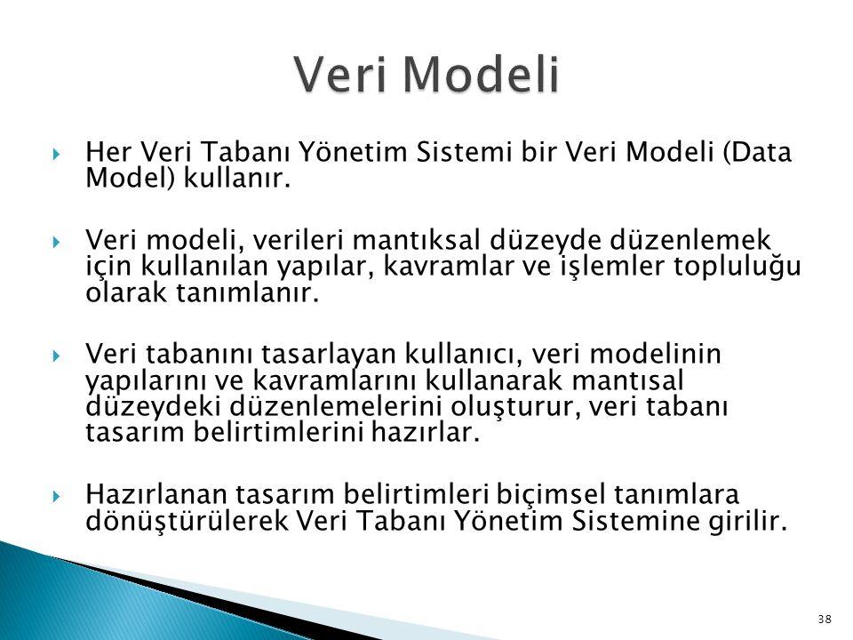 Veri Modeli Her Veri Tabanı Yönetim Sistemi bir Veri Modeli (Data Model) kullanır.