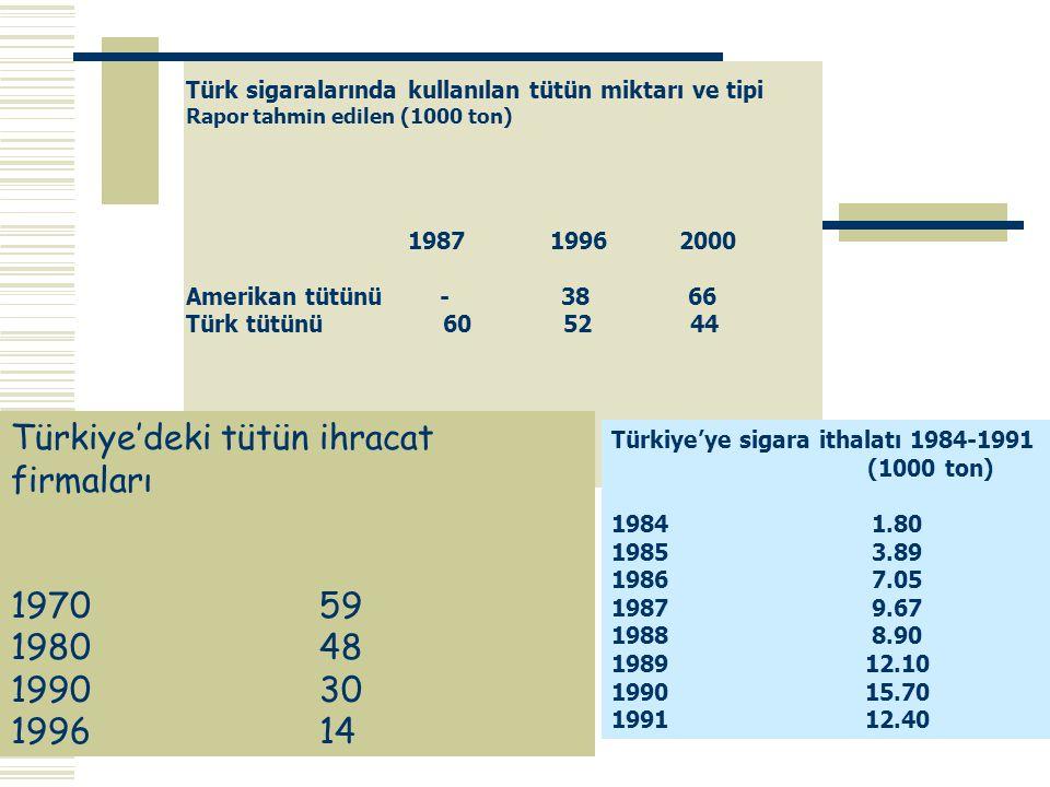 Türkiye'deki tütün ihracat firmaları