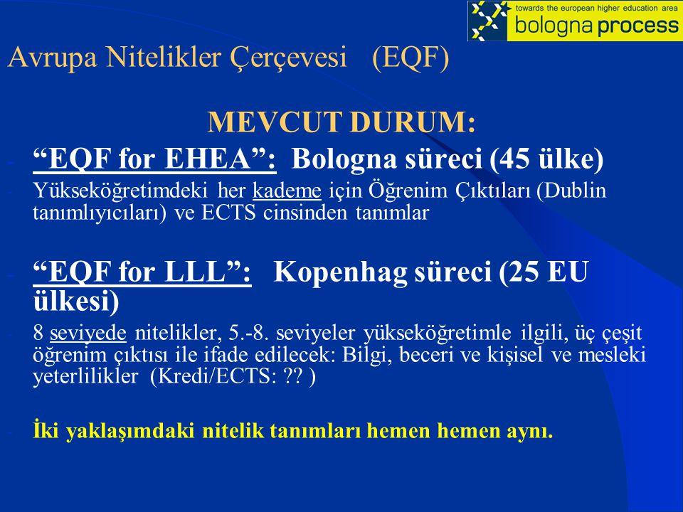 Avrupa Nitelikler Çerçevesi (EQF) MEVCUT DURUM:
