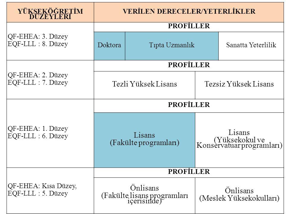 YÜKSEKÖĞRETİM DÜZEYLERİ VERİLEN DERECELER/YETERLİKLER