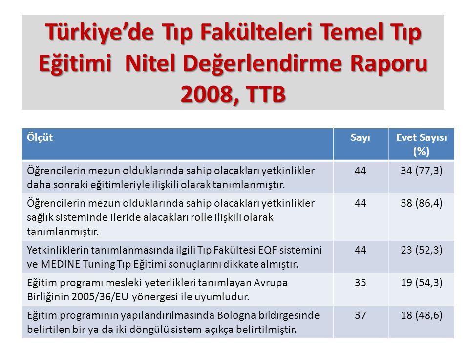 Türkiye'de Tıp Fakülteleri Temel Tıp Eğitimi Nitel Değerlendirme Raporu 2008, TTB