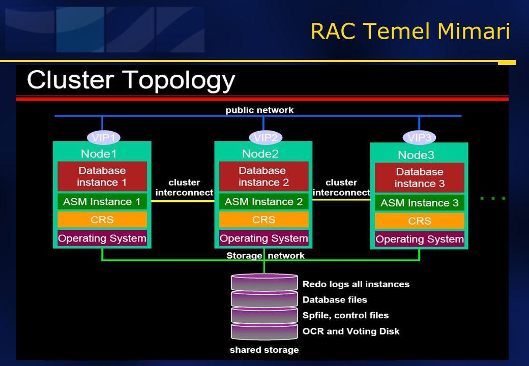 RAC Temel Mimari What is RAC