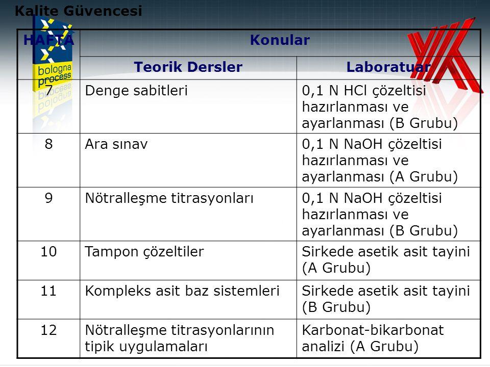 Kalite Güvencesi HAFTA. Konular. Teorik Dersler. Laboratuar. 7. Denge sabitleri. 0,1 N HCl çözeltisi hazırlanması ve ayarlanması (B Grubu)