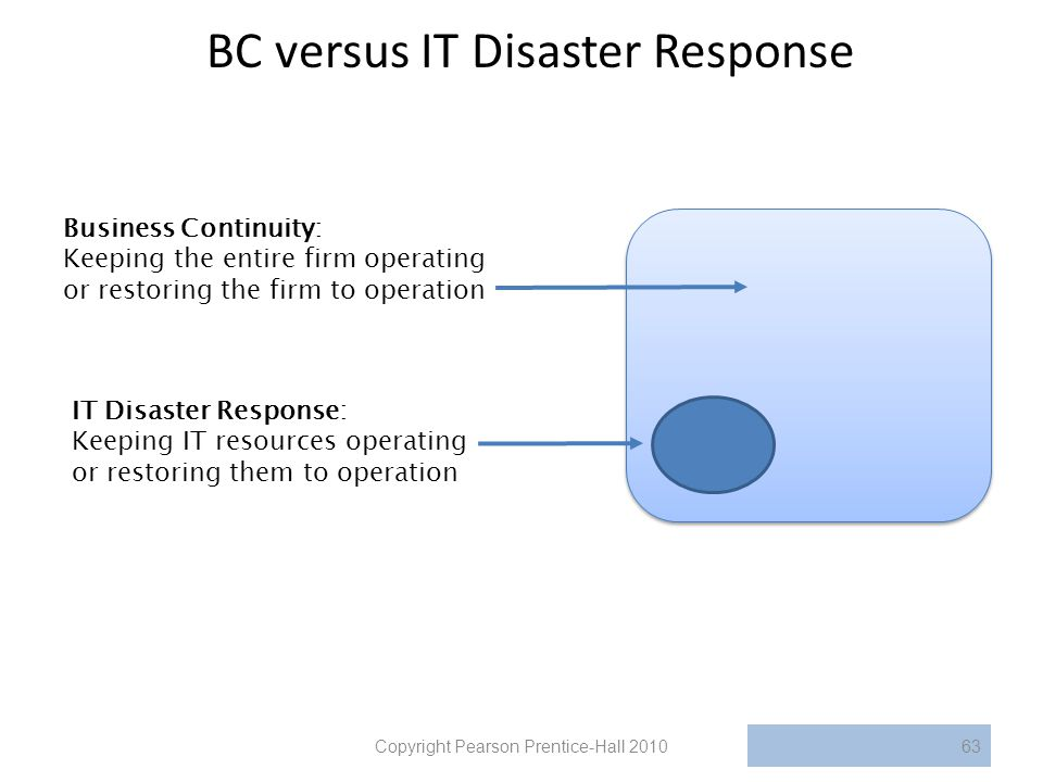BC versus IT Disaster Response