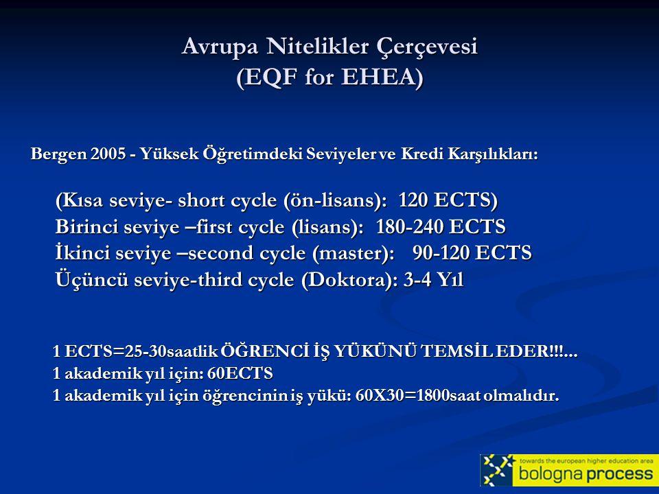 Avrupa Nitelikler Çerçevesi (EQF for EHEA)