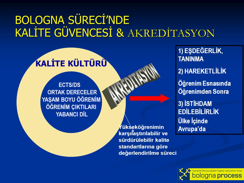 BOLOGNA SÜRECİ'NDE KALİTE GÜVENCESİ & AKREDİTASYON