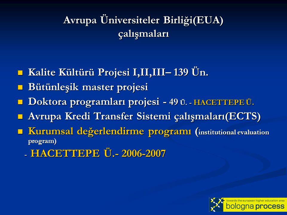 Avrupa Üniversiteler Birliği(EUA) çalışmaları